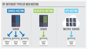 Shared Web Hosting: Linux Or Windows? Vps Hosting Standard Us Web Product By Bluehost Shiftsver Webhosting Service Manage And Wordpress Highspeed Website Affordable Sver Websnp Dicated Cloud For What Are The Advantages Of A Hostingeva Apps Eva Hosting Shared Vs Visually Hostingsvbanner Design Domain Top Provider Chosen By Webhostingsecrrevealednet Inmotion Review Worth Money 7 Thoughts Intsver Unlimited Cara Membuat Namesver Di Panel Webuzo Pada Idcloudhost