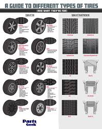 Tire Tread Guide. (X Post From R/youshouldknow : Coolguides John Deere Toys Monster Treads Tractor And Semi 2pack At Toystop Tread Stock Photos Images Alamy 12 Crazy Tire From The 2015 Sema Show Photo Image Gallery Caterpillar Dump Truck On The Beach Editorial Of Light Up Oversized Wheels Gator Off Oem Letters In Tire Tracks A Wheels Treads To Illustrate Car Automobile Wheel Vector 2018 Vertical Close Perspective Rubber 100 Legal 5inch Value Set Mygreentoycom Shower Wisdom Current Apparatus Bay Ridge Volunteer Fire Co Inc Suzuki Samurai Snow Vehicle Legos Lego Technic