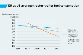 Explanatory Note: Comparing US And EU Truck Fuel Economy 2015 Daimler Supertruck Top Speed Tesla To Enter The Semi Truck Business Starting With Semi Improving Aerodynamics And Fuel Efficiency Through Hydrogen Generator Kits For Trucks Better Gas Mileage For Big Trucks Ncpr News Carpool Lanes Mercedesamg E53 Fueleconomy Record Scanias Tips On How Reduce Csumption Scania Group 2017 Ram 2500hd 64l Gasoline V8 4x4 Test Review Car Driver Heavy Ctortrailer Aerodynamics The Lyncean Of Fuel Economy Intertional Cporate Average Economy Wikipedia