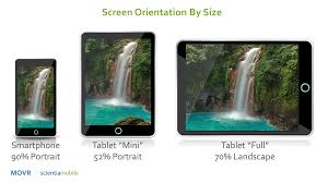 Smartphone vs Tablet Orientation Who s Using What ScientiaMobile