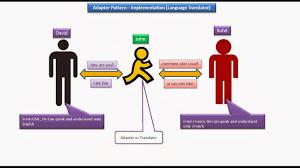 Java Decorator Pattern Reader by Java Ee Adapter Design Pattern U2013 Implementation Language Translator