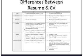 What Is Difference Between Cv And Resume | Ekiz.biz – Resume Resume Vs Curriculum Vitae Cv Whats The Difference Definitions When To Use Which Between A Cv And And Exactly Zipjob Authorstream 1213 Cv Resume Difference Cazuelasphillycom What Is Infographic Examples Between A An Art Teachers Guide The Ppt Freelance Jobs In