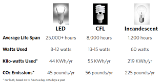 led lighting retrofits 盪 sustainability 盪 boston
