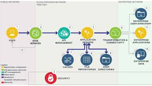 Architecture : What Is Cloud Architecture Home Design Image Top To ... What Is Cloud Hosting Computing Home Inode Is Calldoncouk Godaddy Alternatives For Accounting Firms Clients Klicktheweb Hashtag On Twitter Honest Kwfinder Review 2017 A Simple Keyword Research Tool Every Manager Needs To Know About Gis John Thieling Hospitalrun Prelease Beta Cloud Computing In Hindi Youtube Architecture Design Image Top To