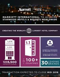100 Metropolitan Trucking Inc Marriott International To Acquire Starwood Hotels Resorts