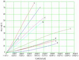 read temperature by measuring millivolts claustemp