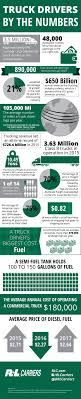 24 Best What We Do Images On Pinterest | Infographic, Infographics ... Central Refrigerated Trucking School Companies Truck Driving 97 Best And Company Reviews Complaints Research Driver Learn Agtechxchange Utah Resource Job Placement Ctda California Academy Reefer Vs Flatbed Dry Van Page 1 Ckingtruth Forum West Valley City Uthuntflatbed And Pride Transport Home Facebook Work Life Careers Paycentral Cdl Traing Free Schools