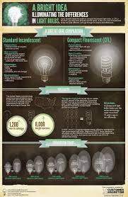 changing light bulbs saves energy saturn resource management