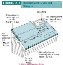 Underlayment On Standard Slopes Where Asphalt Roof Shingles Are Installed