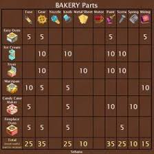 Bakery Story Halloween 2013 by How Much Are Bakery Banners And Signs Cost Iphone Game Review