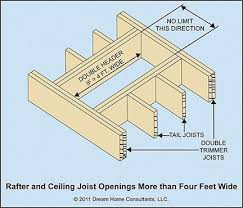Vaulted Ceiling Joist Hangers by What Is A Ceiling Joist Integralbook Com