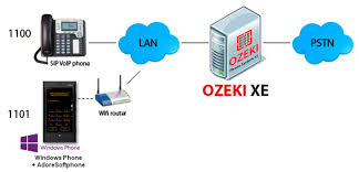 Ozeki VoIP PBX - How To Connect Windows Phone To Ozeki Phone ...
