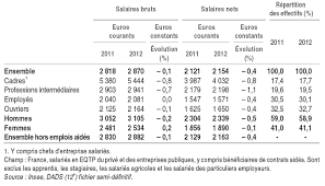 salaire brut et salaire net dans le secteur privé et les