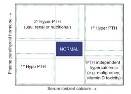 pth normal range uk nationwide specialist laboratories parathyroid hormone pth and