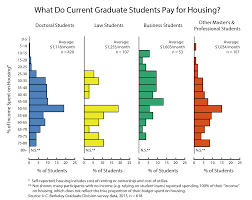 Cal Grant Income Ceiling 2014 by The Ga U0027s Housing Guide Best Practices For Finding Housing Uc