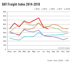 August Spot Freight Volume Falls Below 2017 Levels | Fleet Owner Airweigh Onboard Scales For The Trucking Industry Highest Paying Truck Loads Transportation Management System Software Ascend Tms Home Are Brokers And 3pls Close To A National Hiring Standard Carriers Load Boards Freight Book Post Trucks Facebook Ldboards Best The Ultimate Guide Drivers Truckloads Opens Up Carrier Visibility Brokers Apex Board Nextload Find Your Next Meeting Needs Are Out There