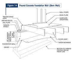 Glass Floor Construction Detail Luxury Image Result For Steel Foundation Wall