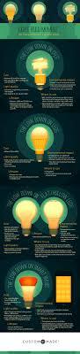 light bulb moment energy efficient lighting ecofriendly