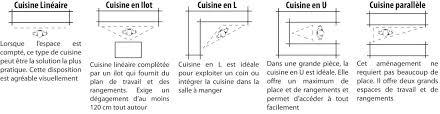 schema cuisine aménagement cuisine d identityd identity