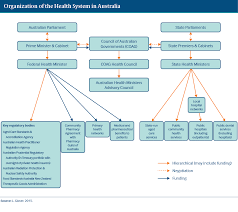 Cabinet Level Agencies Are Responsible To by Australia International Health Care System Profiles