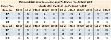 Floor Joist Span Table Engineered by 100 Floor Joist Span Table Engineered Floor Joist Span