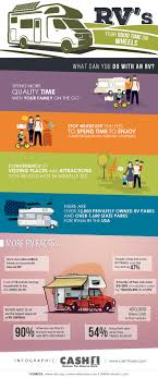 100 Commercial Truck Title Loans RV INFOGRAPHIC