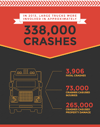Truck Accident Statistics Pennsylvania Truck Accident Stastics Victims Guide One In Five Accidents Involves A Lorry According To Astics Oklahoma Drunk Driving Fatalities 2010 Law Car Gom Law Pakistans Traffic Record Punjab Down Kp Up Since 2011 The Weycer Firm Infographic Attorney Joe Bornstein 2013 On Motor Vehicle By Type Teen Driver Mcintyre Pc 18 Dead As Indian Truck Runs Over Sleeping Pilgrims Pakistan Today Attorneys