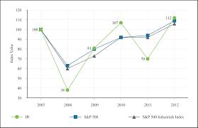 Dresser Rand Group Inc Investor Relations by Ir 12 31 2012 10k