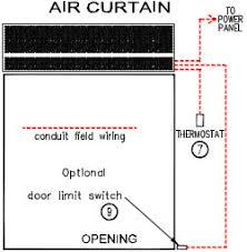 Mars Air Curtains Canada by Air Curtain Door Electric Heated Air Curtains Air Doors Mars