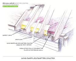 Insulate Cathedral Ceiling Without Ridge Vent by Cardboard Insulation Stop Detailing Pinterest