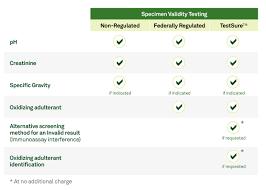 quest diagnostics SVT levels chart