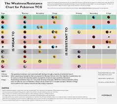 Pokemon Tcg Deck List Sheet by Just Made A Comprehensive Weakness Resistance Chart For Ptcg Feel