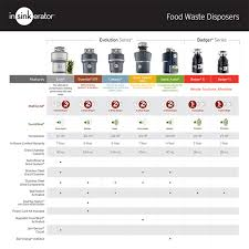 insinkerator badger 5 1 2 hp continuous feed garbage disposal