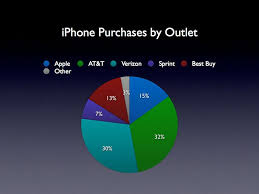 Best Buy sells nearly as many iPhones as Apple does directly