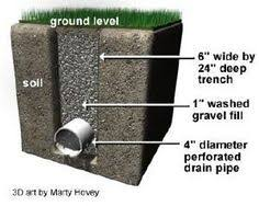 Menards Drain Tile Sock by How To Install A French Drain In Your Yard W Step By Step And