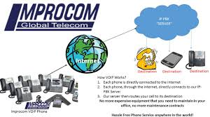 Business VoIP Phone System By Improcom Introducing Voip Gateways Voice Over Ip Networks Part 1 Ooma Telo 2 Phone System White Oomatelowht Bh Photo How Much Does A Premised Based Phone System Cost Small Ringcentral Review 2018 Businesscom Office Sver Edition And Survivability Design Options Power Outages And The Nbn Infiniti Telecommunications Why Systems Work For Businses Blog Best Brands In Work With Us Supply Common Hdware Devices Equipment Connecting An Analog Telephone Line To Vocia Ms1 Using What Does Stand For It Mean Voip Encryption India Mobile
