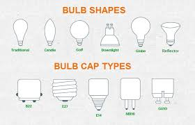 the user guide to led bulbs