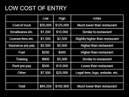 Food Truck Permit Cost | Food Food Truck Wraps Graphics Wrap Cost Meals On Wheels A Foodtruck Heaven In Gurgaon Cature Dossier Five Tips For Starting A Truck And Restaurants Coffee How To Start Run Successful One Httpwww Neapolitan Express Leads Fuel Revolution Clean Energy Your Clients Brand Message Trucks Much Does Infographic Heres It Really Costs Start 2009 Chevy Gasoline 16ft 86000 Prestige Custom Food Wedding Cost Deweddingjpgcom