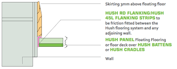 Please Ensure That The Skirting Board Does Not Touch Top Of Flooring System After Hush Seal Has Been Installed