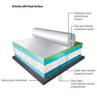 Manufacturers Of Resilient Athletic Flooring