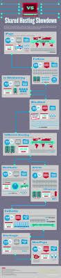 Top 10 Web Hosting Services 2012 [Infographic] • Inspired Magazine Top 10 Best Website Hosting Insights February 2018 Web Ecommerce Builders 2017 Youtube Hosting Choose The Provider Auskcom Web Companies 2016 Cheap Host Companies Uk Ten Hosts Free Providers Important Factors Of A Hostingfactscom And Hostings In Review Now Services 2012 Infographic Inspired Magazine Where 2 Hosttop India Where2