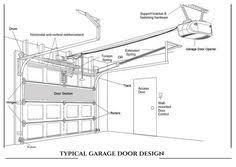 How to Repair a Garage Door Pinterest