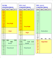 hdl cholesterol range normal cholesterol range chart normal levels vaughn s summaries