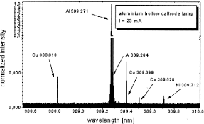 Hollow Cathode Lamp In Aas by Improvements In The Determination Of Nanomolar Concentrations Of