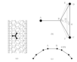 Elastic Properties Of Carbon Nanotubes | InTechOpen Iab Initioi Study Of The Electronic And Vibrational Properties Slide Show Graphitic Pyridinic Nitrogen In Carbon Nanotubes Energetic Technologies Free Fulltext Refined 2d Exact 3d Shell Int Publications Mechanical Electrical Single Walled Carbon Patent Wo2008048227a2 Synthetic Google Patents Mechanics Atoms Fullerenes Singwalled Insights Into Nanotube Graphene Formation Mechanisms Asymmetric Excitation Profiles Resonance Raman Response