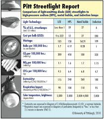 led lights are greenest choice cycle study shows