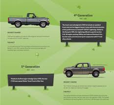 50 Years Of Leadership: The Evolution Of The Ford F-150 – WHEELS.ca Ford Super Duty Is The 2017 Motor Trend Truck Of Year 2014 Contenders Photo Image Gallery Muscle Roadkill Car Wikipedia Introduction Used Honda Trucks Beautiful Names Crv Listed Or 2018 Suv Models List Best Of 2015 Amazoncom Auto Armor Outdoor Premium Cover All F150 Reviews And Rating Winners 1979present