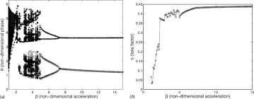 Ceiling Radiation Damper Meaning by Dynamics And Performance Of A Harmonically Excited Vertical Impact