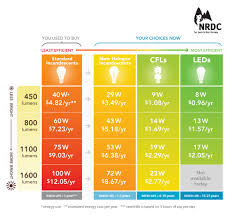 wattage chart light bulbs five things to consider before buying