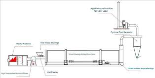 for drying wood shavings 3 stage rotary dryer or 1 stage rotary